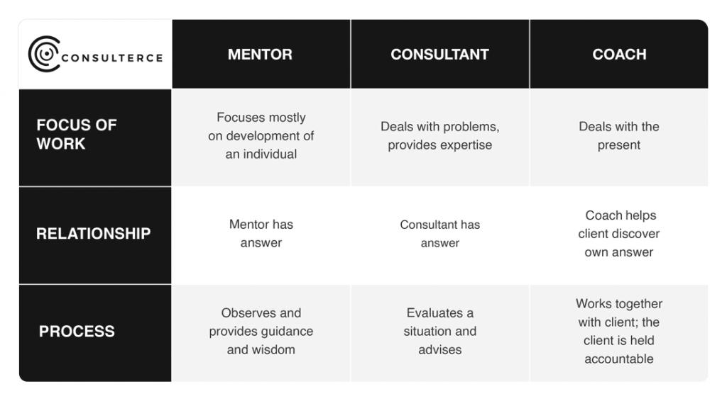 Comparison Table Consultant vs. Coach