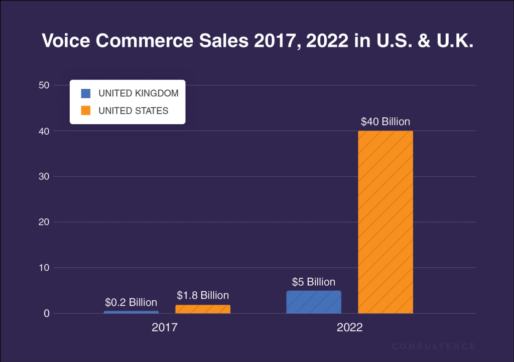 Voice Commerce Sales are set to reach $5B in UK and §40B in US by 2022.