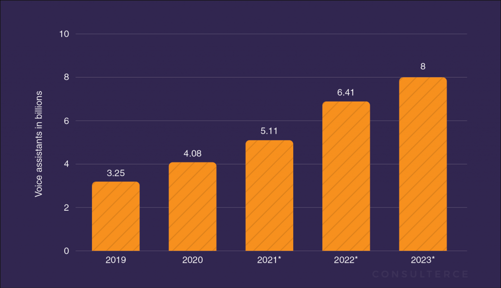 Volume of Voice Assistants until 2023 will increase to 8 billion.