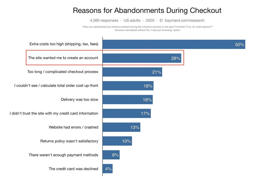 Statistical chart with reasons for abandonments during the checkout process on ecommerce sites.