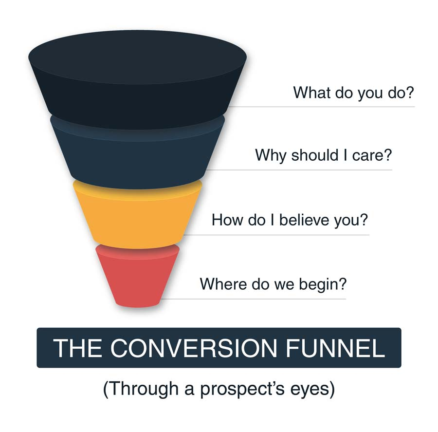 Conversion funnel through a prospect's eyes.