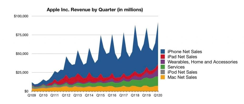 Revenue split per quarter based on example of Apple
