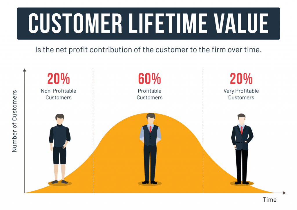 Customer Lifetime Value in Ecommerce