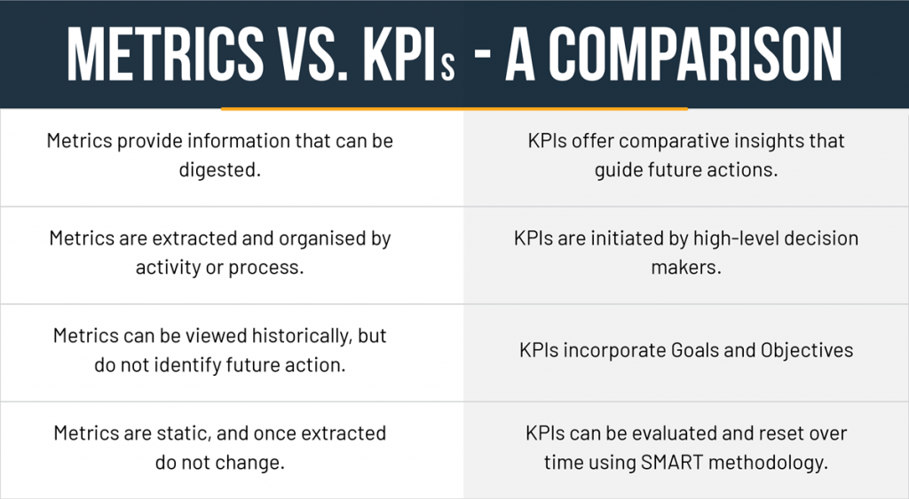 Table comparing attributes of metrics and key performance indicators (KPIs)