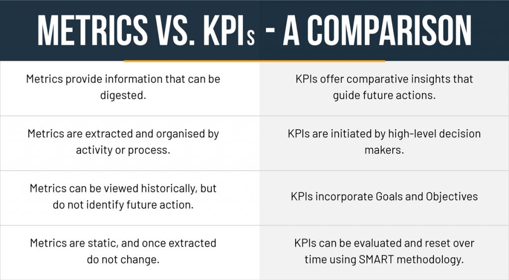 Table comparing attributes of metrics and key performance indicators (KPIs)