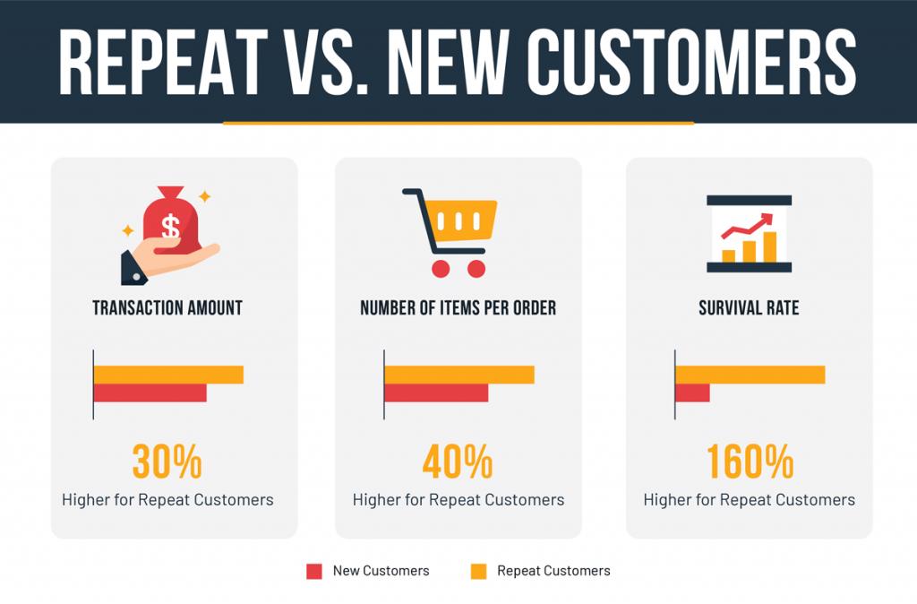 Repeat versus new customers comparison