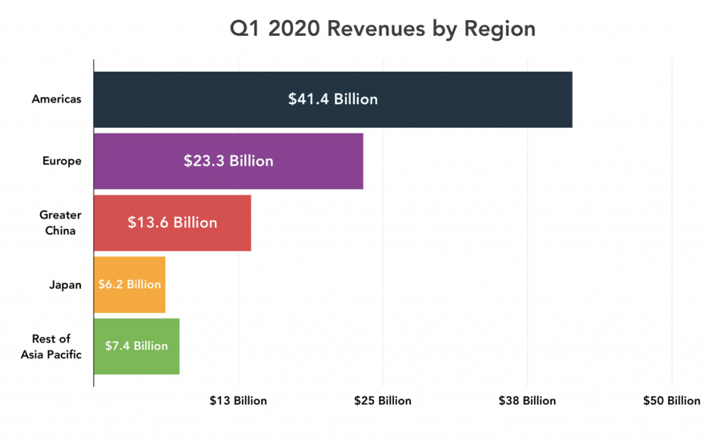Revenue split by country
