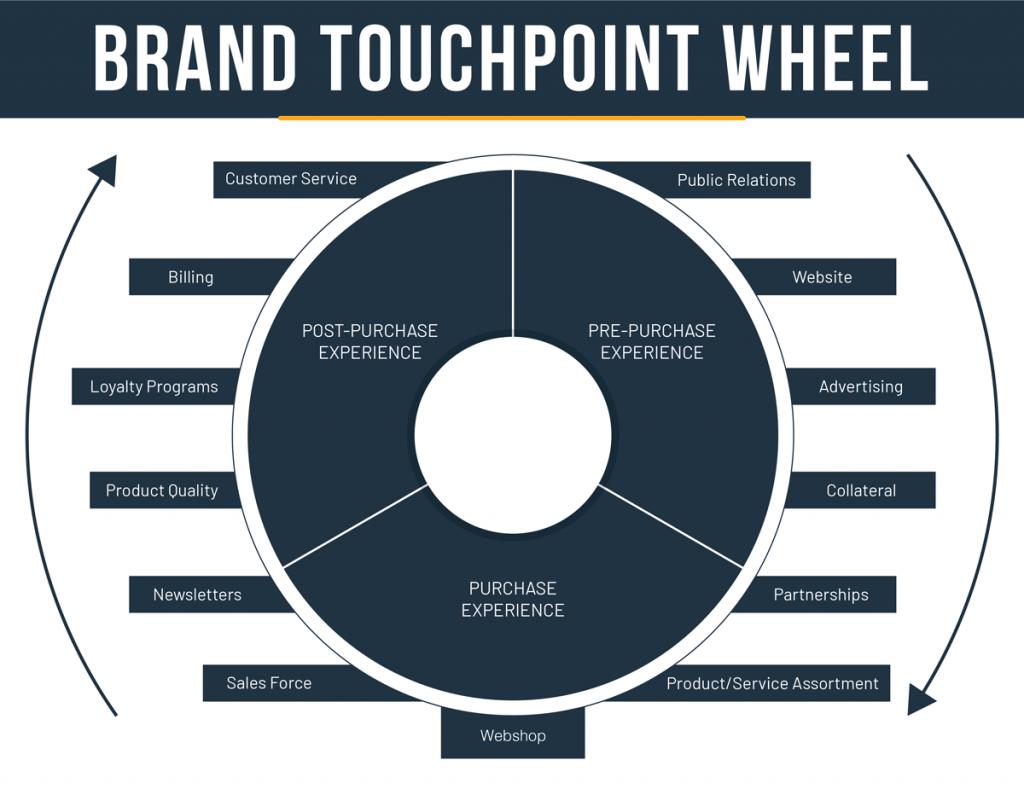 Brand Touchpoint Wheel Framework