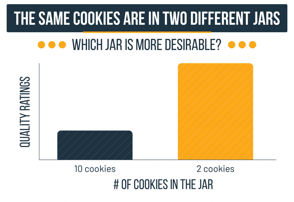 The same cookies are in two different jars. Yet, the one with only two cookies in it is more desirable.
