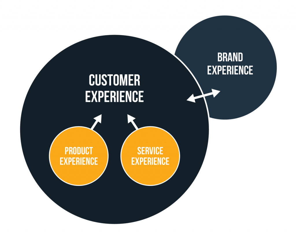 CX is formed out of the components of product, service and brand experience
