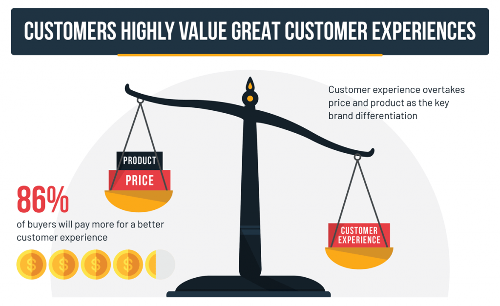 86% of buyers will pay more for a better customer experience