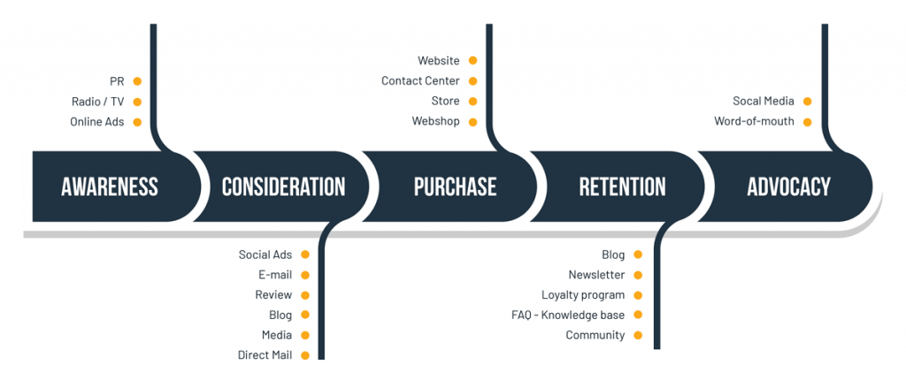 The customer journey flow in ecommerce