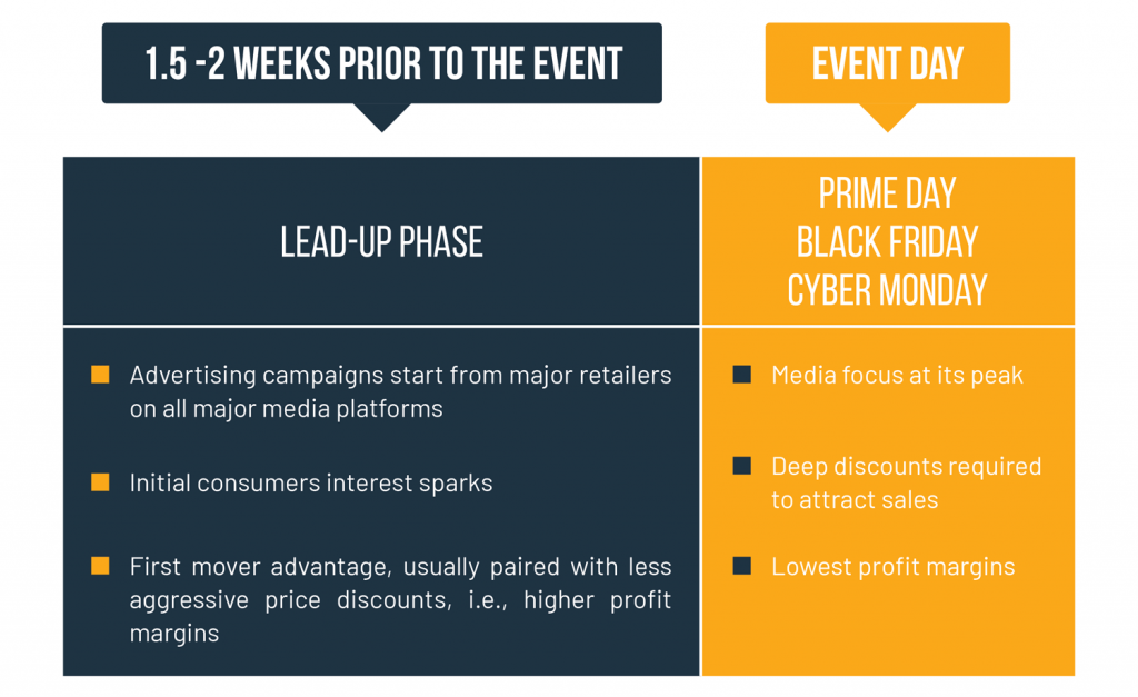 Each Shopping Event has a lead-up phase which you can use to increase your ecommerce sales
