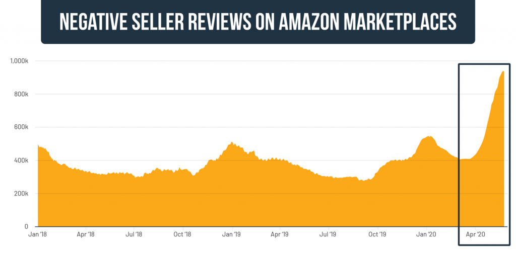 Increase in negative review on Amazon following longer delivery times