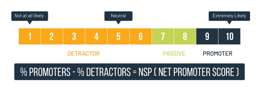 Net Promoter Score Calculation: %Promoters -%Detractors = NSP
