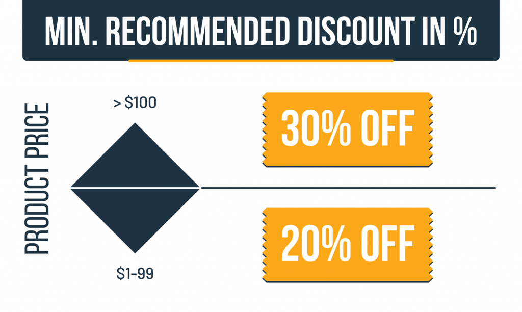 Recommended sales discount levels for ecommerce deals to effectively increase sales uplift