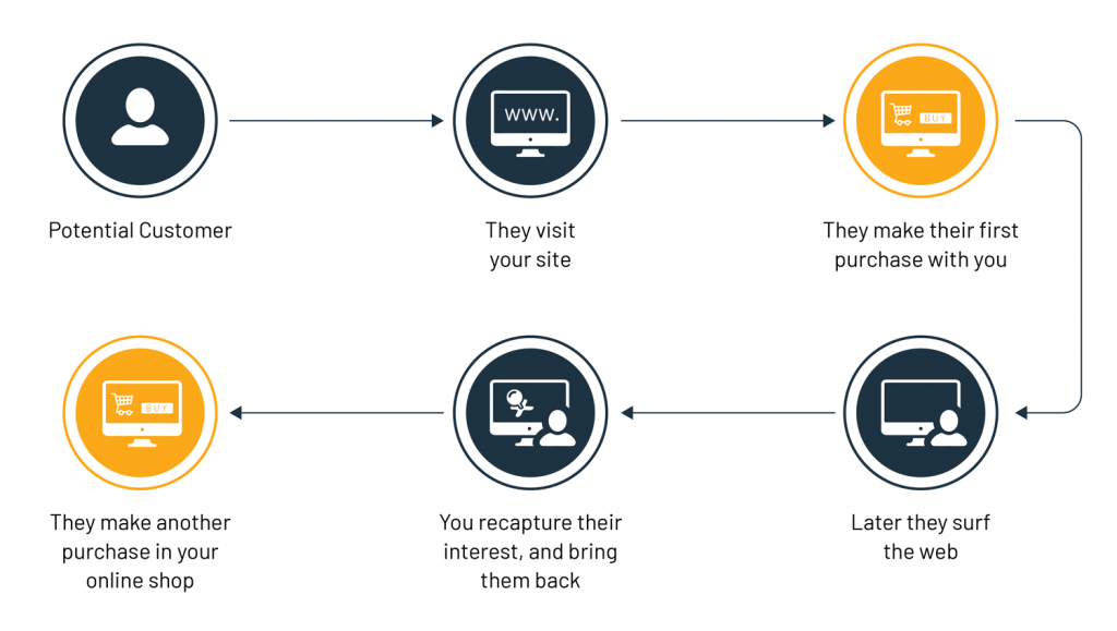 Retargeting can lead to more sales over the course of the customer lifetime in ecommerce