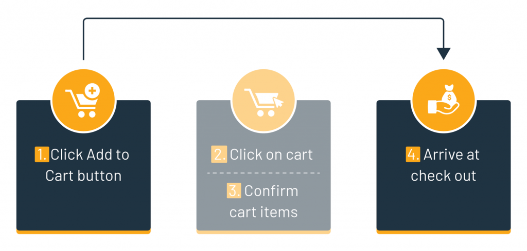 Skip to the checkout directly after clicking the buy button