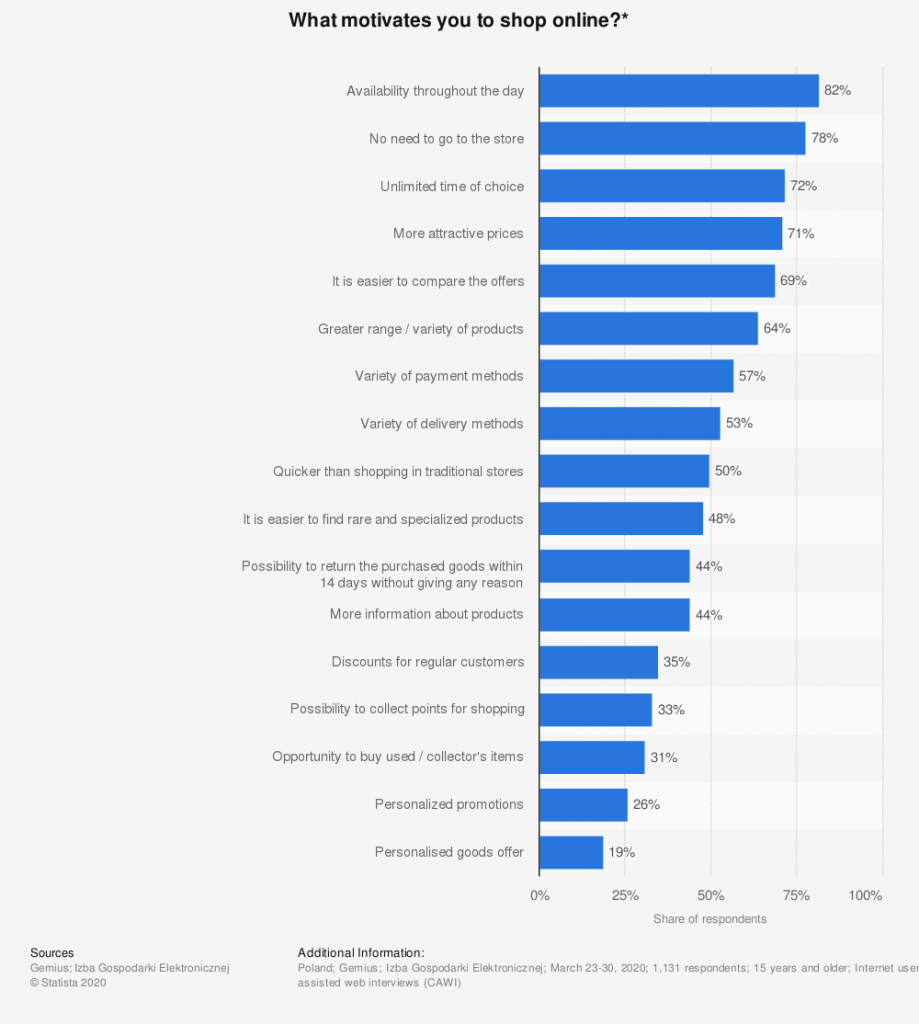 Convenience and the ability to choose from broader product selection are leading motivators for online shoppers in 2020