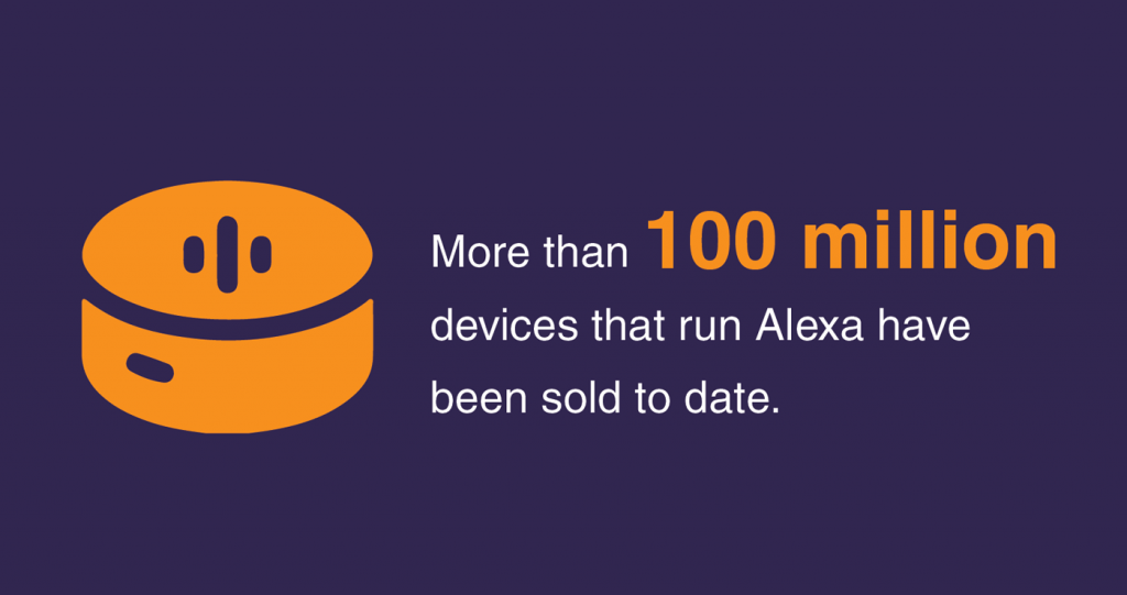 100 Million devices that run Alexa have been sold to date.