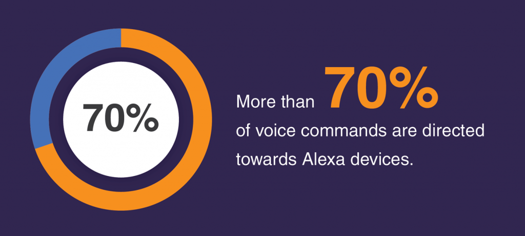 Alexa receives 70% all commands towards voice assistants