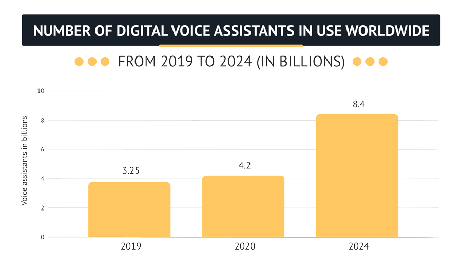 Volume of Voice Assistants until 2024 will increase to 8.4 billion.