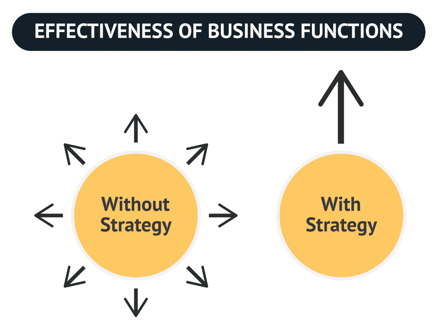 The effectiveness of business functions is greater when a strategy is focusing the efforts of the different departments towards one goal.