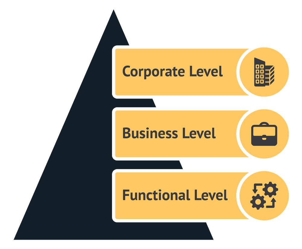 Pyramid of business strategy levels