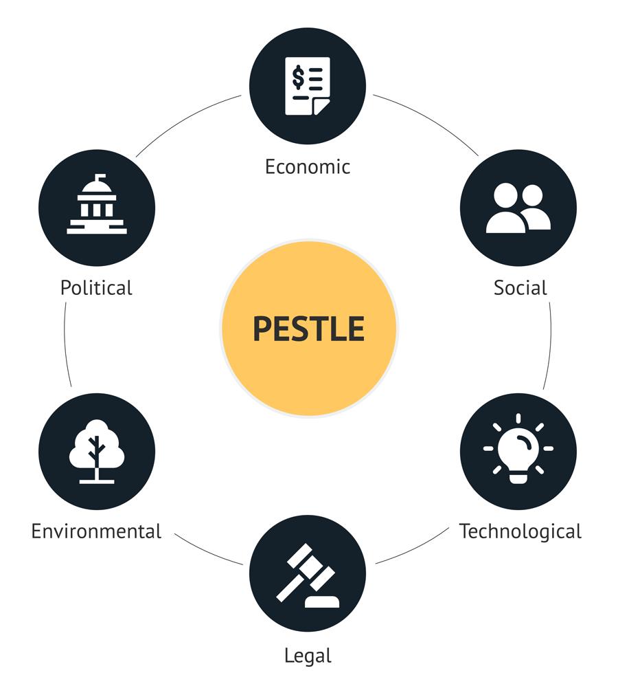 PESTLE Components