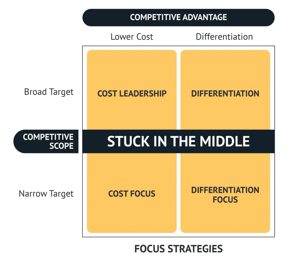 Porter's Generic Competitive Strategies Framework
