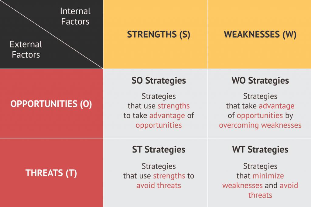 SWOT Strategy Framework