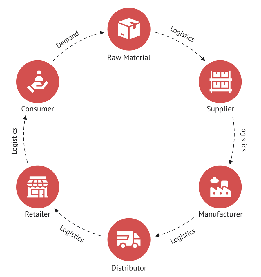 Value and Supply Chain example