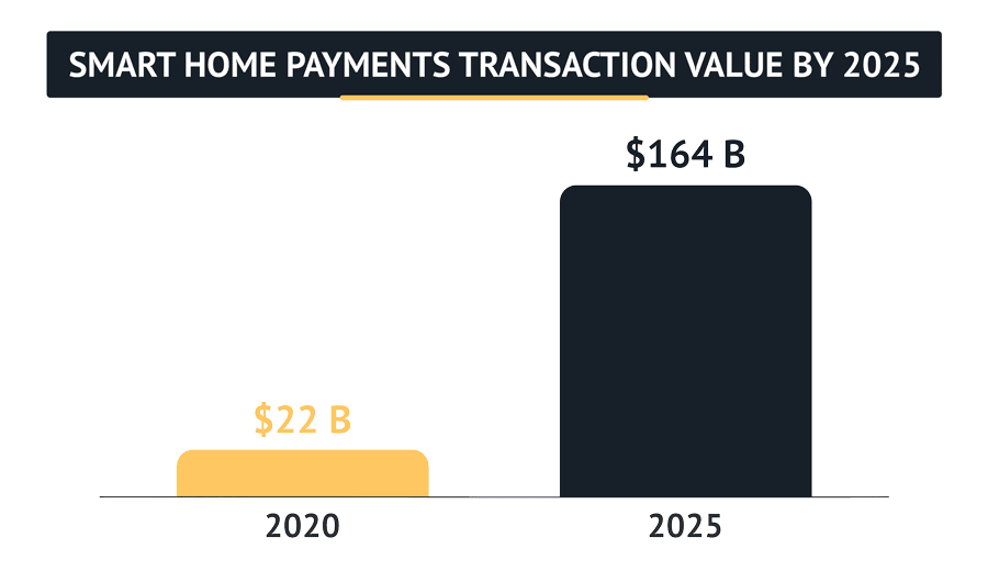 Smart Home Payments Transactions will be at $164B in value by 2025