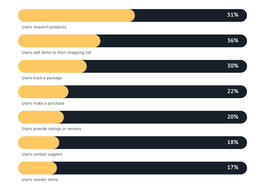 51% of voice assistant owners use Alexa devices to research products.