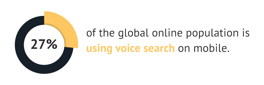 27% of the global online population is using voice search on mobile.