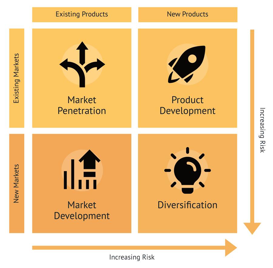 The Ansoff Matrix (Base Model) defines four quadrants of growth: penetration, market & product development, and diversification.