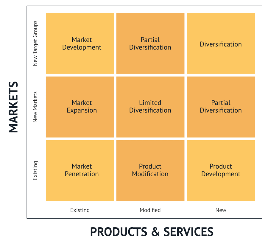 The Nine-Field Matrix Framework