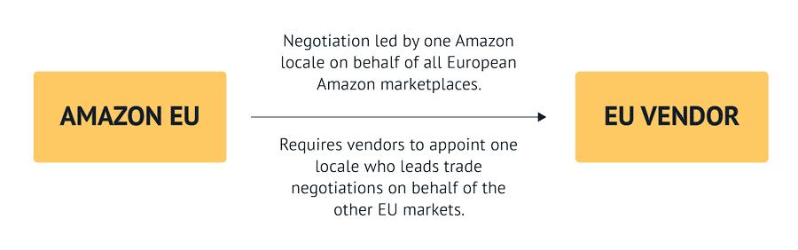Amazon EU negotiation framework