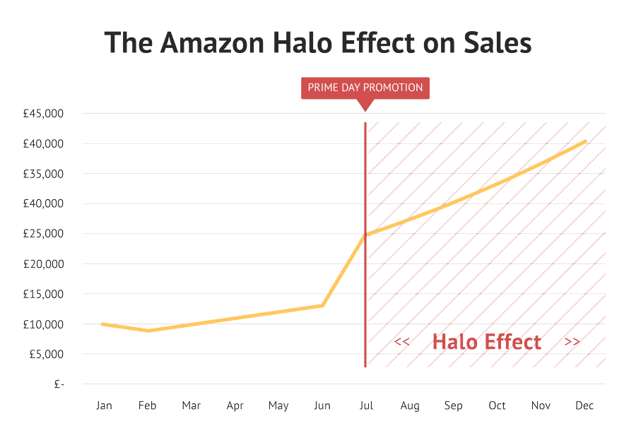 Graph showing increasing sales following a price promotion on Amazon, also called 'Halo Effect'
