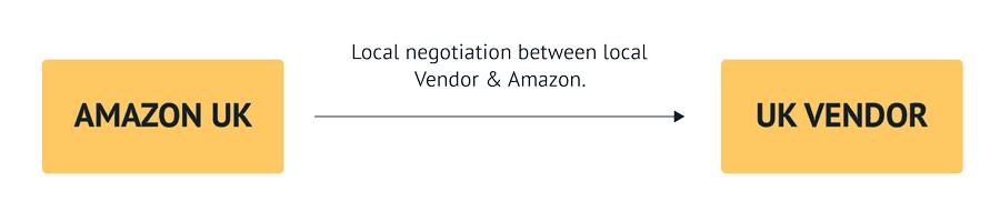 Local Amazon negotiation
