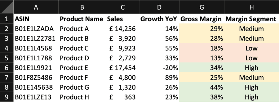 Screenshot of arrangement of products based on their margin category low/medium/high