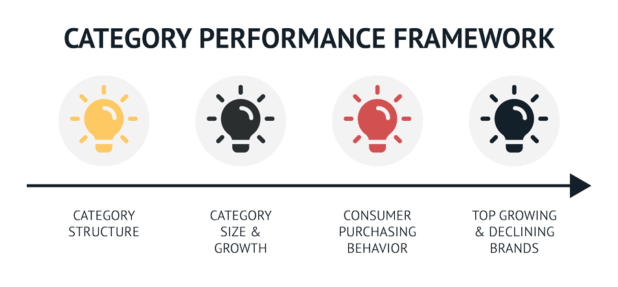 The category performance framework helps brands understand their position in a product category of their retail partners.