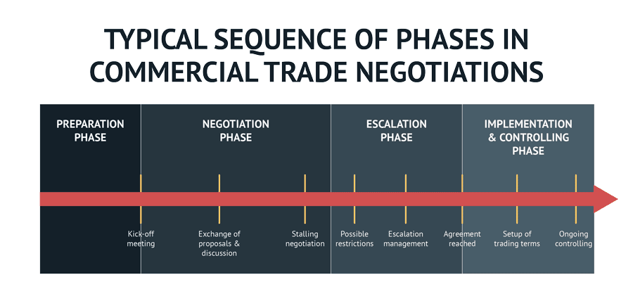 Typical sequence of phases in commercial trade negotiations