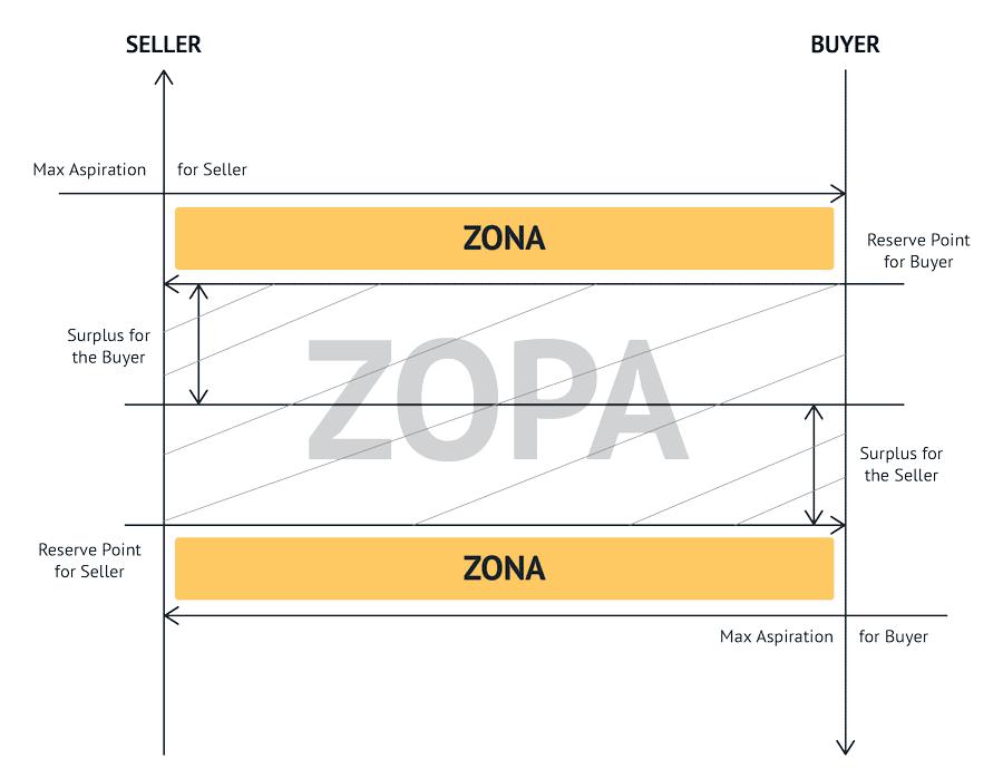 The ZOPA framework explained