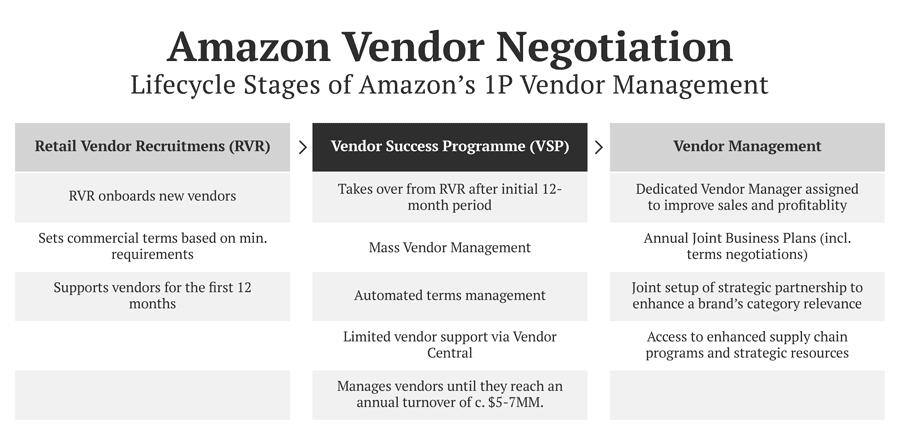 Amazon Vendor Negotiations: Lifecycle Stages of Amazon's 1P Vendor Management
