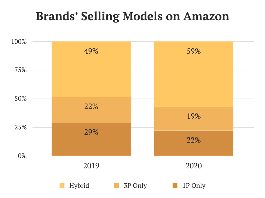 Share of brands selling via different models on Amazon in 2019 and 2020