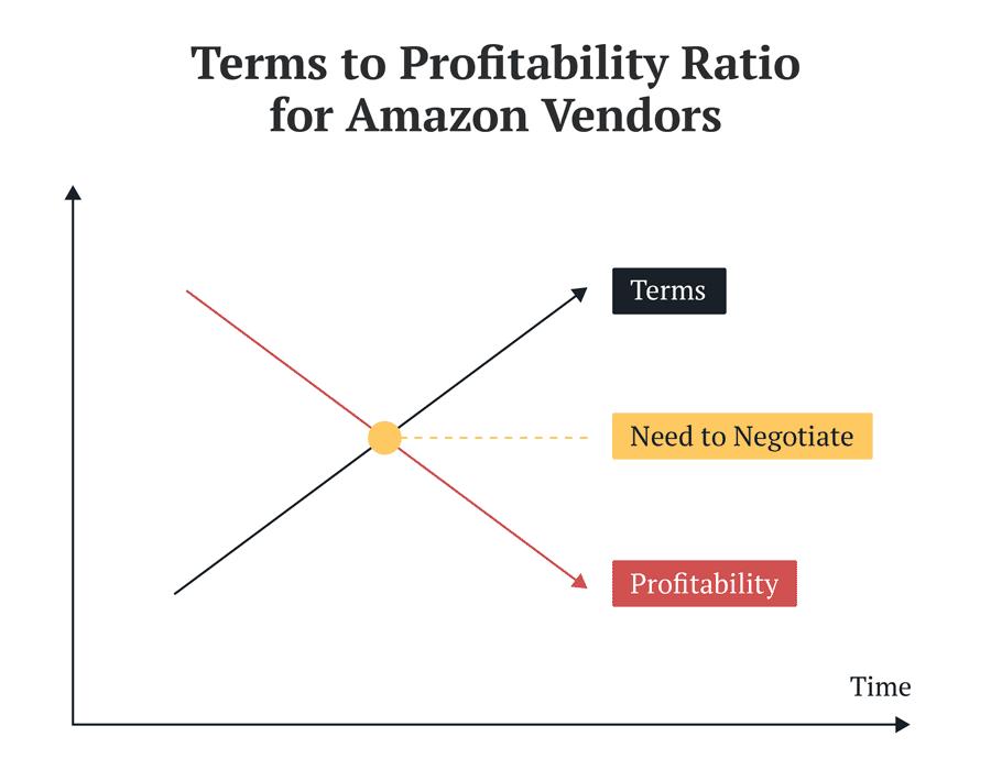 Terms to profitability ratio for Amazon Vendors