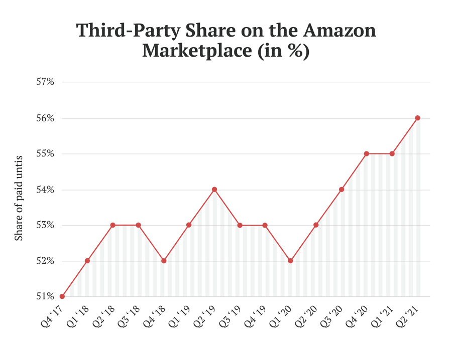 Share of 3P sellers on the Amazon marketplace over time