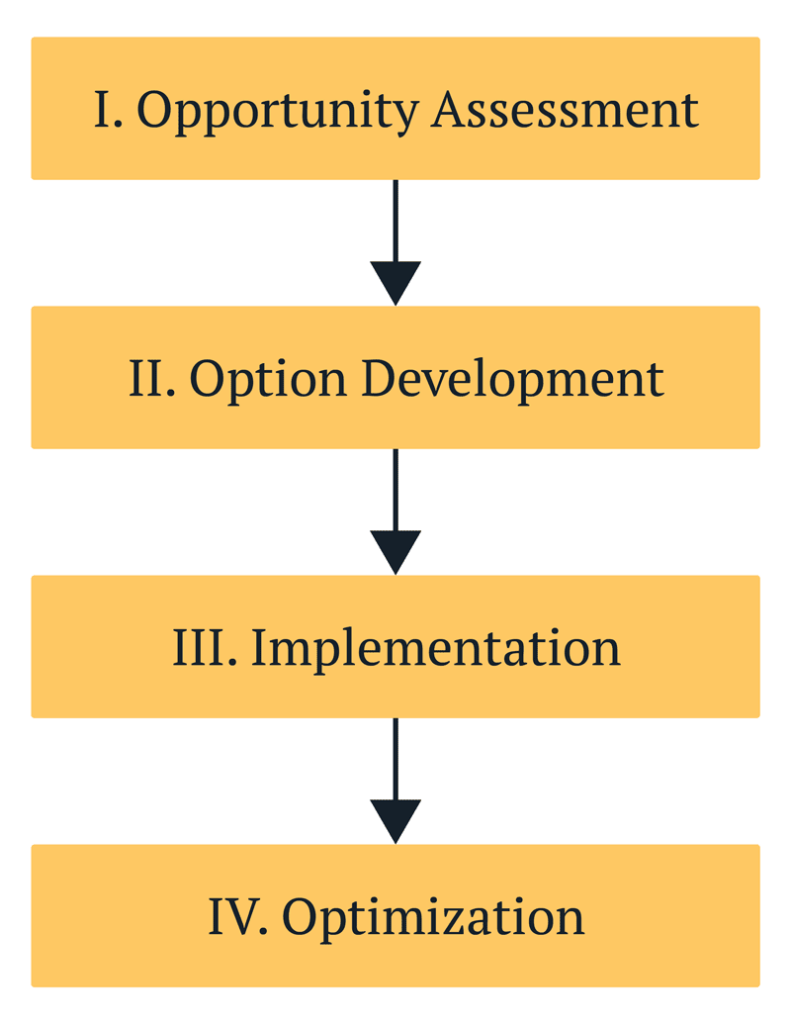4-step consulting process